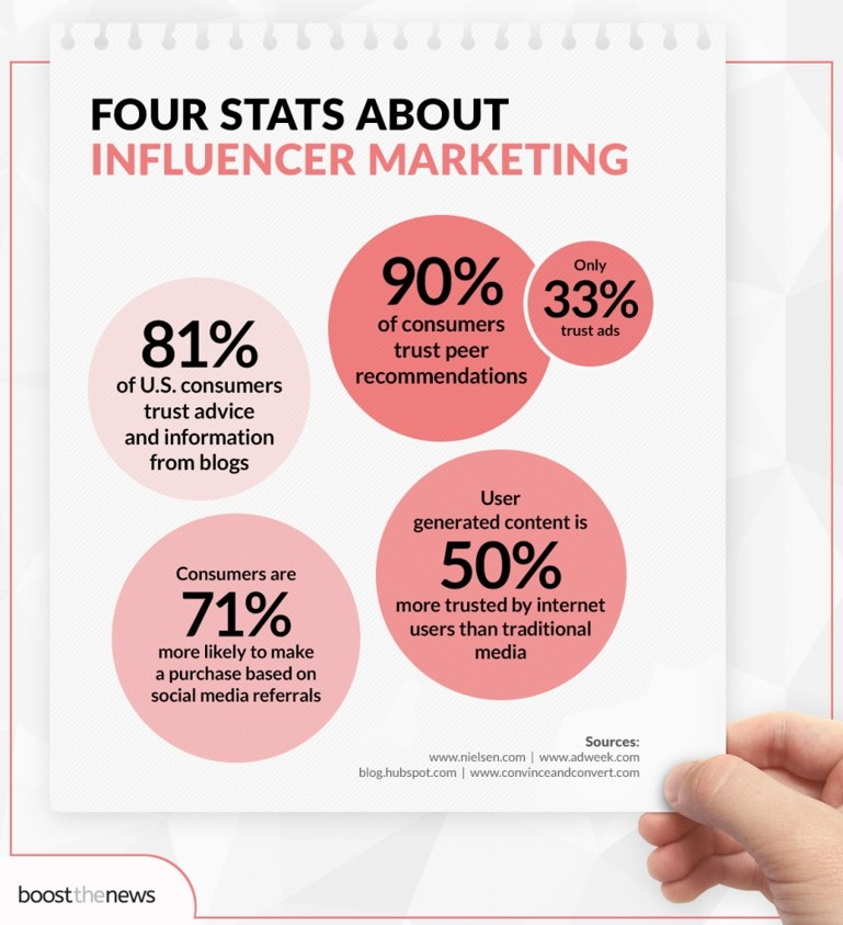 Four Stats About Influencer Marketing