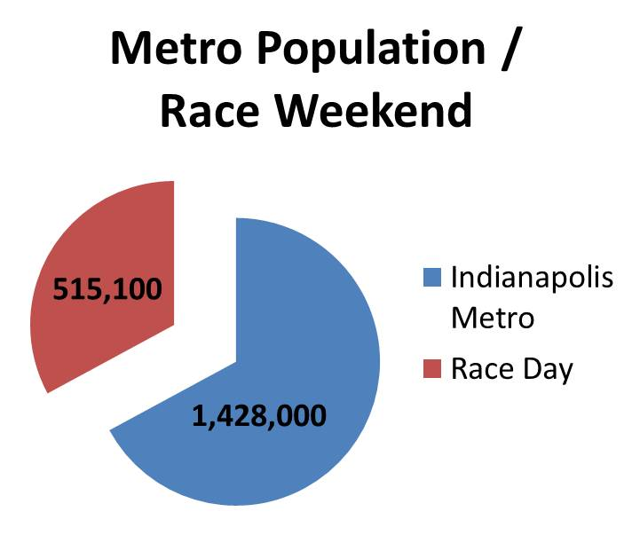 Race Day Average Persons. Source: Abritron PPM Spring 2011