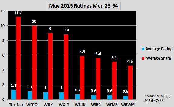 May Ratings M25-54