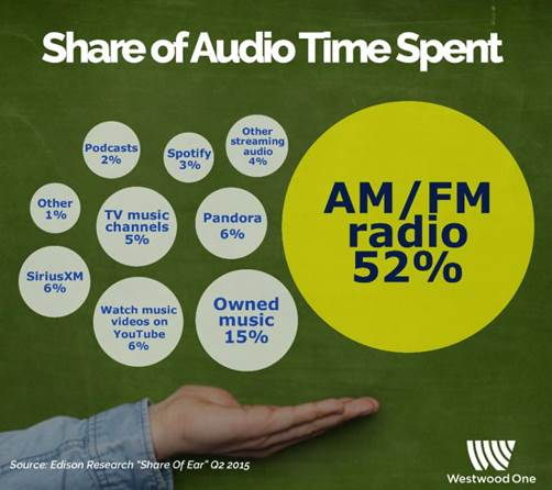 Share of Audio Time Spent