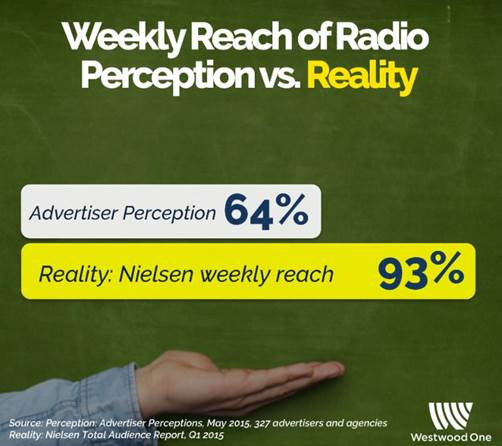 Weekly Rich vs Radio Weekly Reality