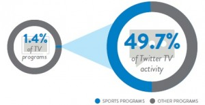 twittter-percentages