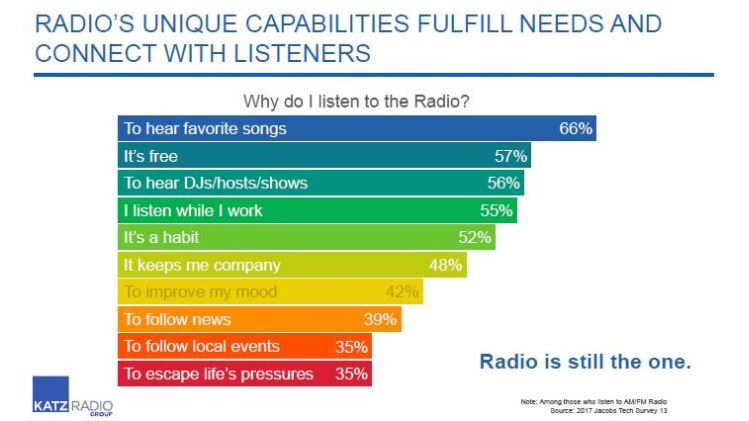 Graph_Why do I listen to radio