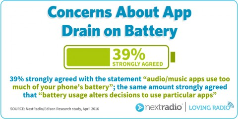 Concerns about app drain on battery