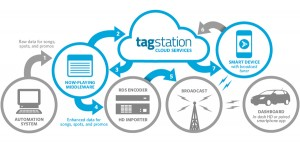 Tag Station