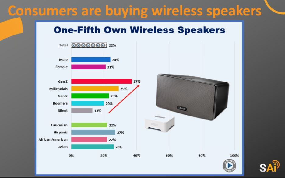 Consumers are buying wireless speakers