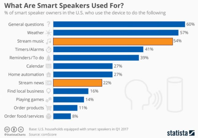 What are smart speakers used for