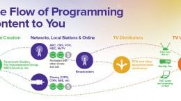 tvprogramming_content_flow_rcn