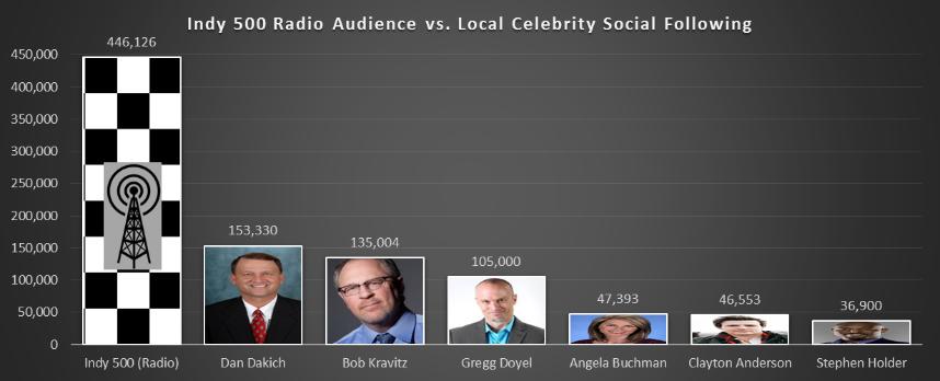 Local Celebrity Social